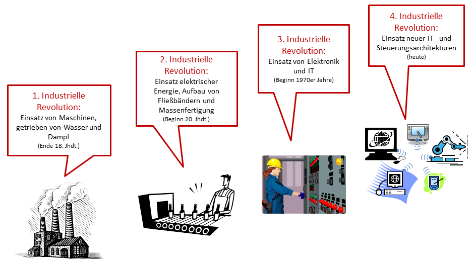 Industrie 4.0 - Grafik industrielle Revolutionen